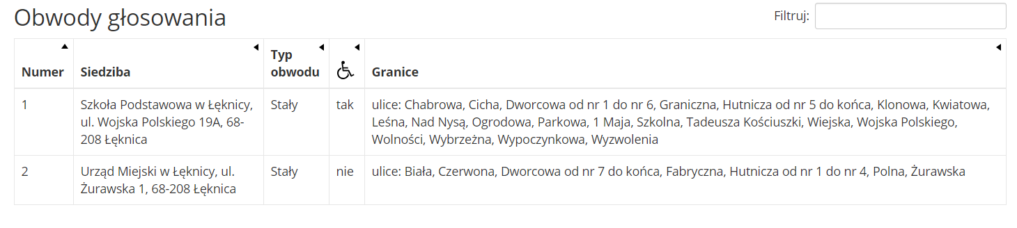 Wyniki głosowania na prezydenta RP w Łęknicy