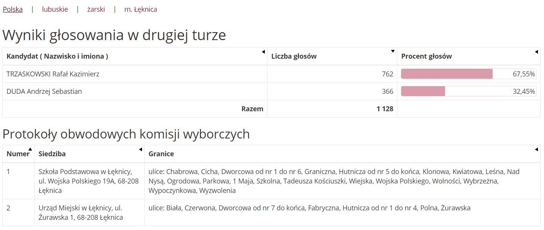 Wyniki głosowania w Łęknicy: